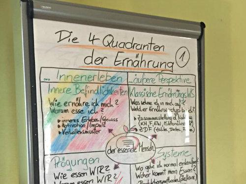 integrale Ernährung Impulsvortrag in Offenburg mit Regina Massinger